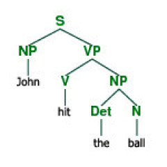 Parse Tree: John - hit - the - ball