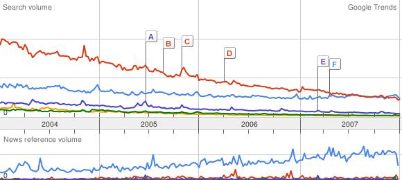 Google Trends: *BSD versus Amiga, BeOS