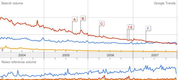 Google Trends: Amiga versus FreeBSD versus BeOS