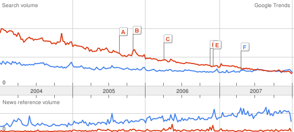 Google Trends: Amiga versus FreeBSD