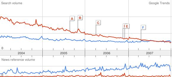Google Trends: Amiga versus FreeBSD
