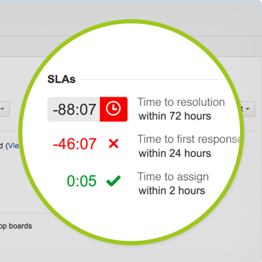 As time passes, the ticket gets crankier at you about the SLA in real time.
